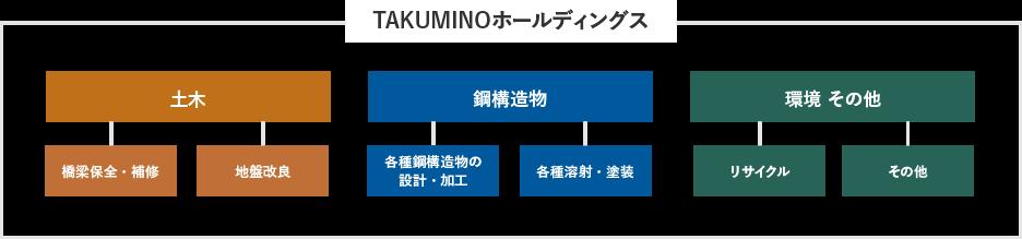 TAKUMINOホールディングス 土木 鋼構造物 環境その他